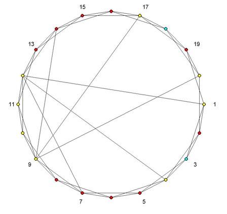 Erdos-Renyi Random Graph - File Exchange - MATLAB Central