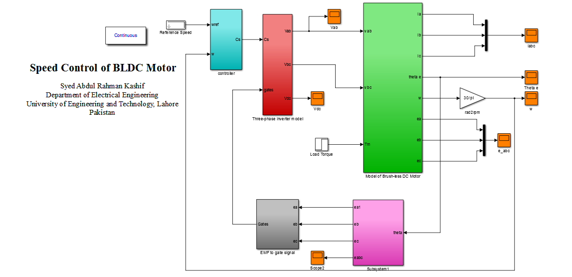 Speed control of brush less dc motor file exchange for Speed control of bldc motor
