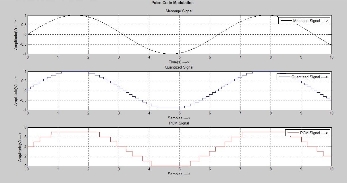 Pulse Code Modulation - File Exchange - MATLAB Central