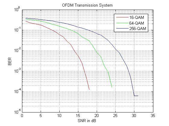 Generalized OFDM transmission model - File Exchange - MATLAB Central