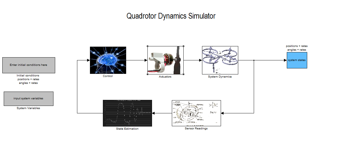 Simulink model of the quadcopter flight-control scheme (adapted.