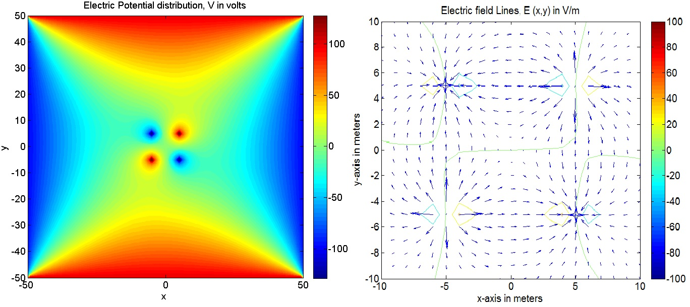 Computing Electric field of a double dipole by solving Poisson's