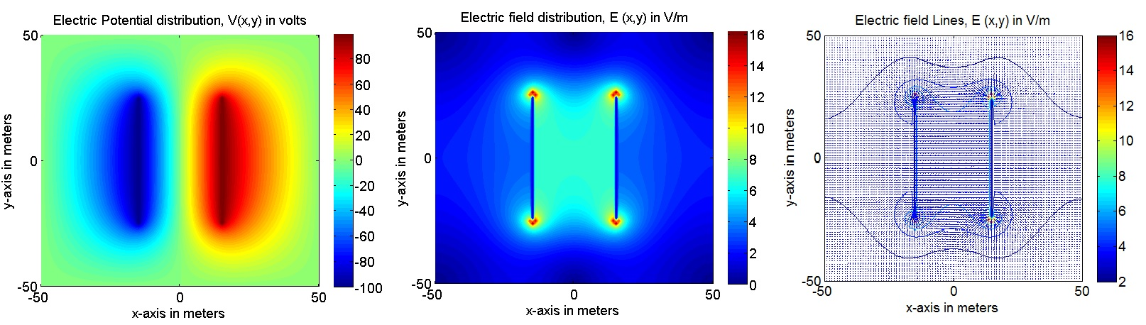Line Drawing Algorithm Using Matlab : Electric field of a parallel plate capacitor using d