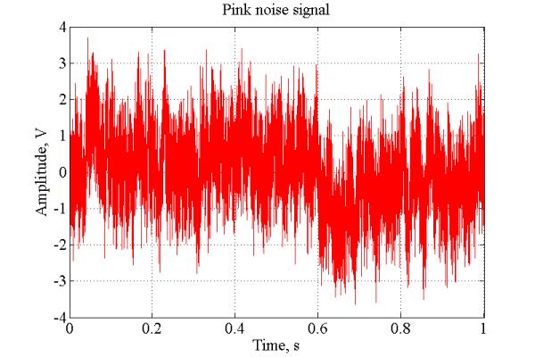 pink red blue and violet noise generation with matlab implementation file exchange matlab. Black Bedroom Furniture Sets. Home Design Ideas