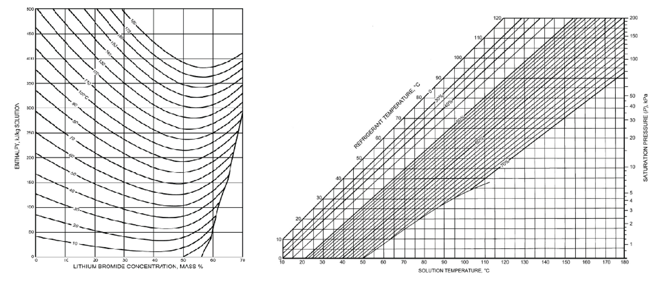 Calculation of Enthalpy and LiBrH2O Concentration from ...
