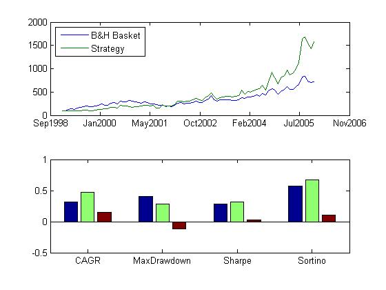 Trading strategies matlab