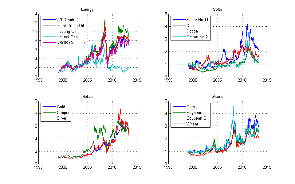 Trading strategies matlab