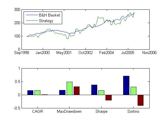 Cross commodity trading strategies