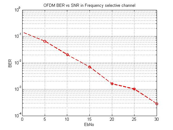 ofdm ber vs snr in frequency selective rayleigh fading