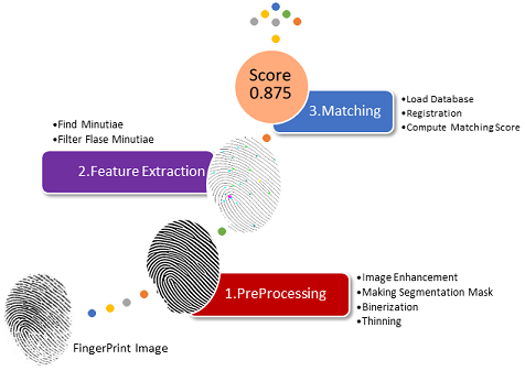 FingerPrint Matching: A simple approach - File Exchange - MATLAB Central