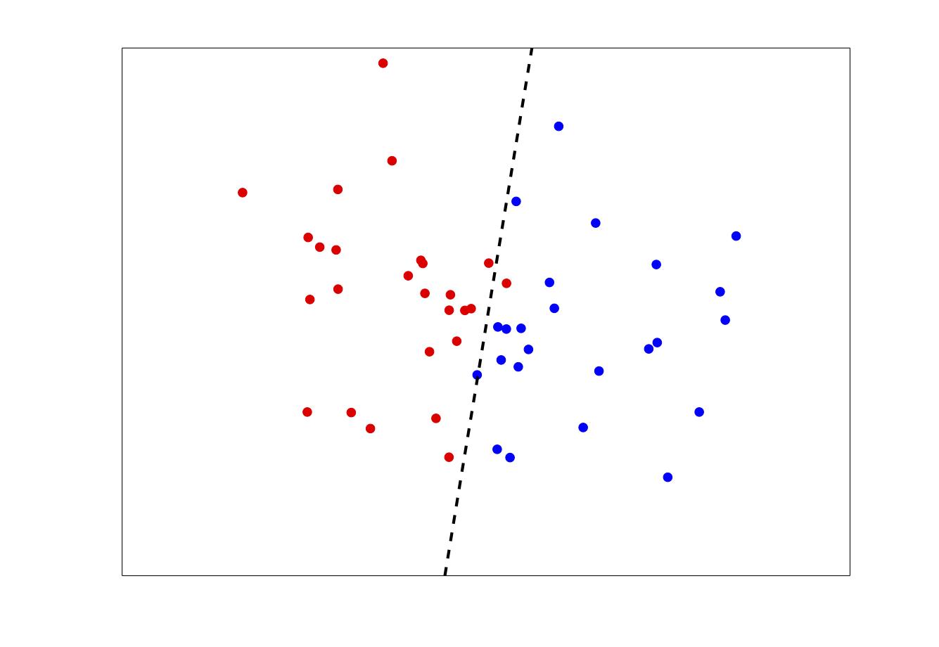 Bayesian classifier matlab code example