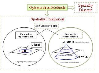 level set method thesis