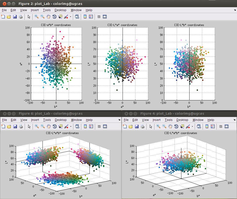 Plot Lab Color Coordinates - File Exchange