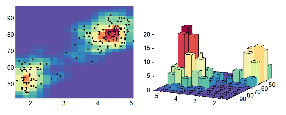 Efficient 2d histogram no toolboxes needed file for Table 2 matrix matlab