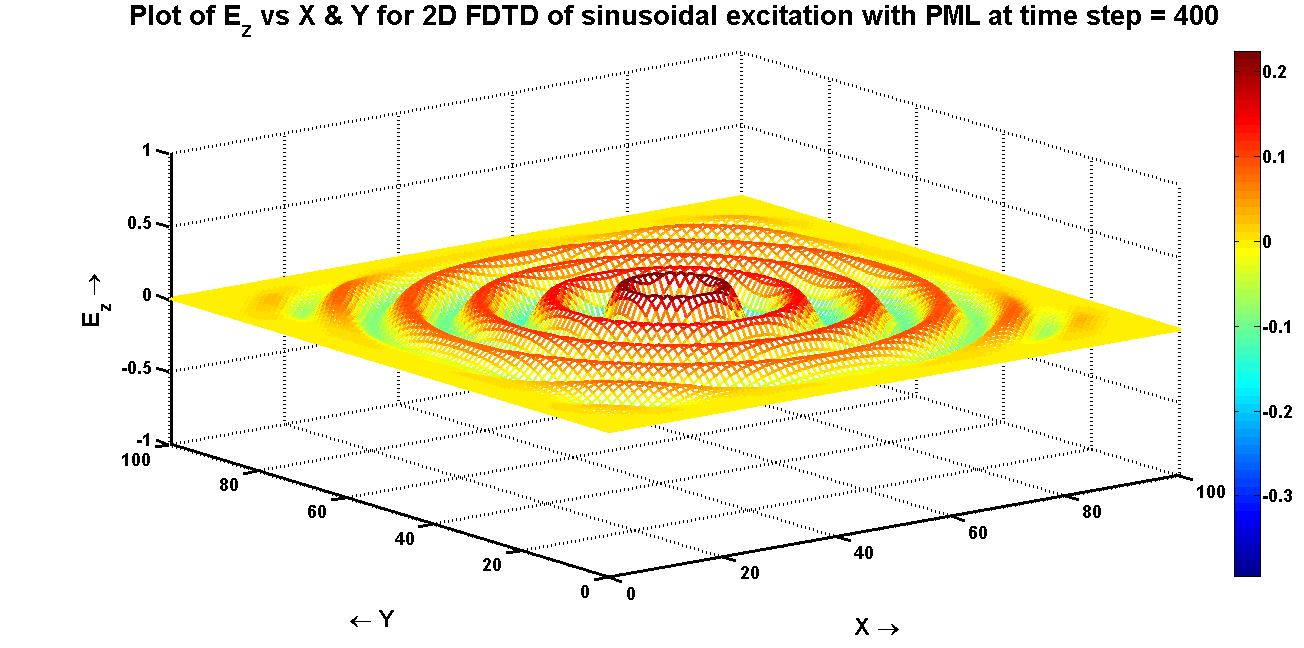 PML in 2D FDTD of TMz mode EM wave - File Exchange - MATLAB
