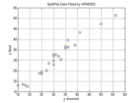 Example_01_splitplotdata_01