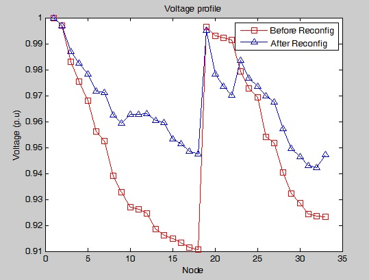 Network reconfiguration by BPSO method - File Exchange - MATLAB Central
