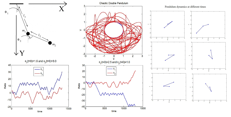 Simulating Chaotic Behavior of Double Pendulum - File