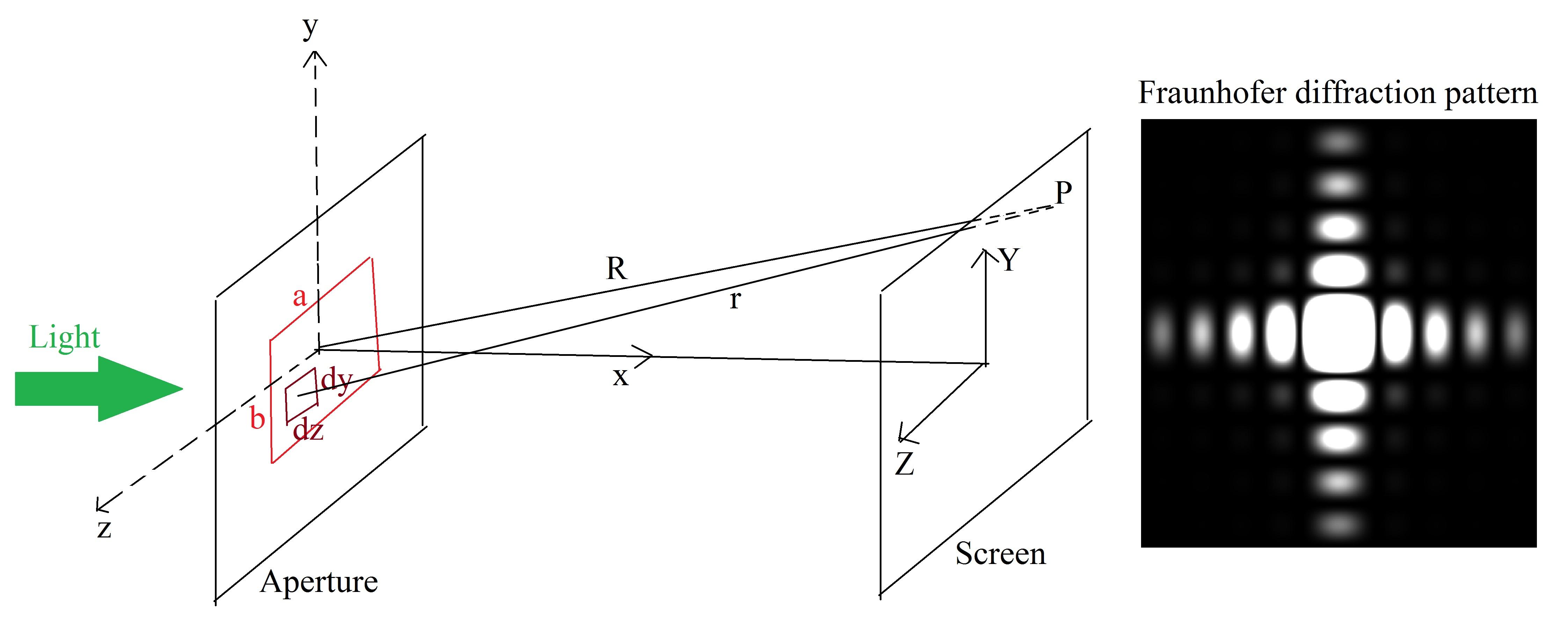 Fraunhofer Diffraction Of Light By A Rectangular Aperture