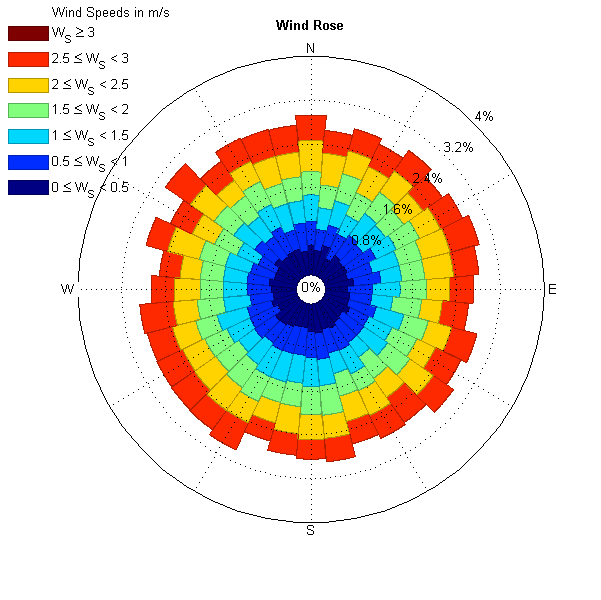 Wind Rose - File Exchange - MATLAB Central