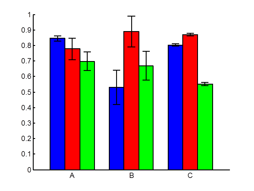 Image result for bar graphs with error bars