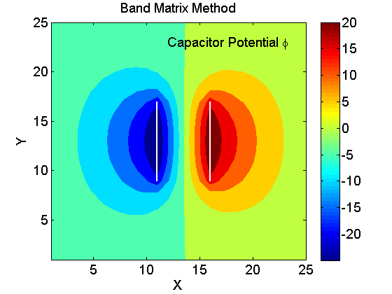 Finite Difference Band Matrix Method for Laplace Equation