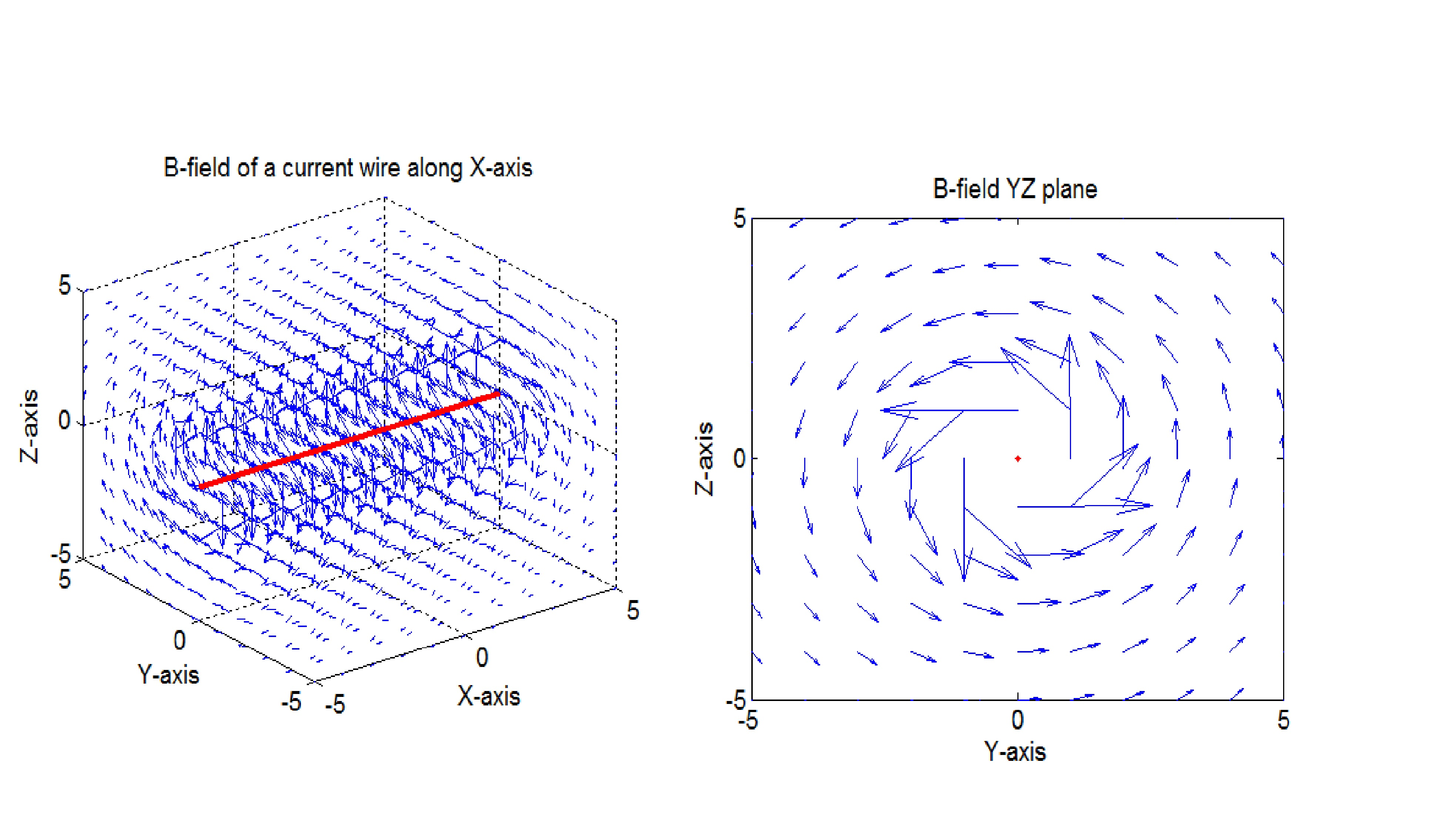 Line Drawing Algorithm Using Matlab : D magnetic field computation of a straight wire finite