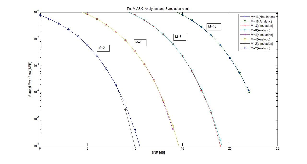 BER of M-ASK Modulation - File Exchange - MATLAB Central