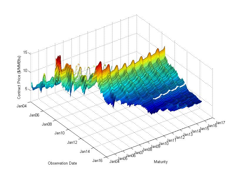 Binary option historical data