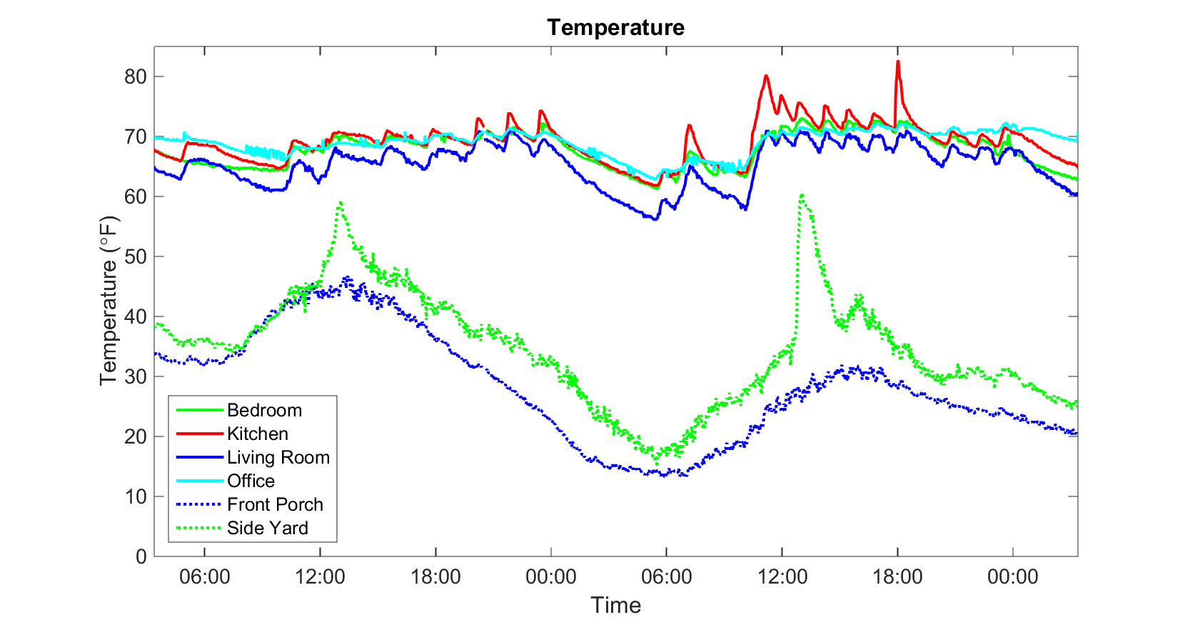 Continuous monitoring of wireless network of temperature