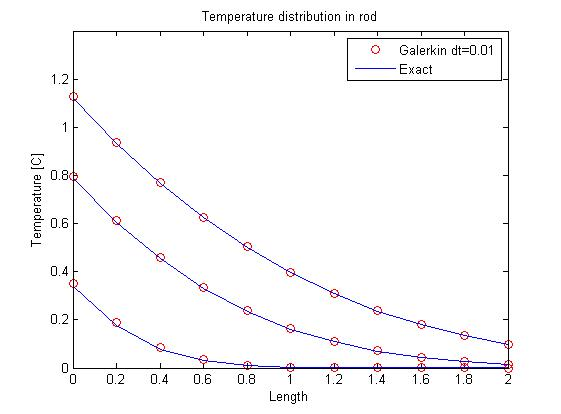 1-D Heat diffusion in a rod - File Exchange - MATLAB Central