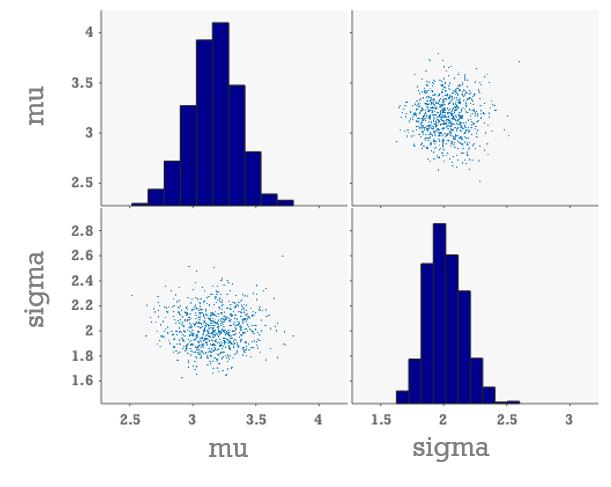 Markov Chain Monte Carlo sampling of posterior distribution