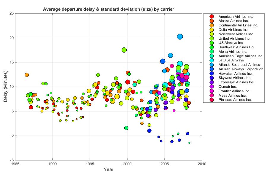 Bubbleplot - Multidimensional scatter plots - File Exchange - MATLAB Central