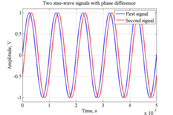 Phase Difference Measurement With Matlab Implementation