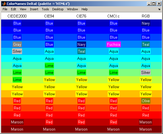 Convert between RGB and Color Names - File Exchange - MATLAB Central