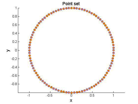 vertices of convex hull of points lying on the perimeter of a circle