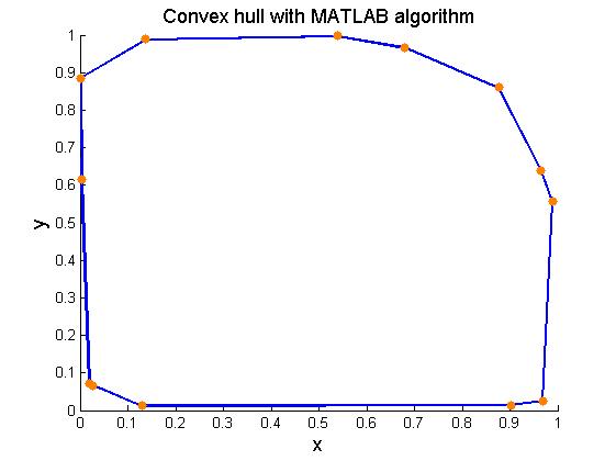 Convex_hull_verification_2d_03
