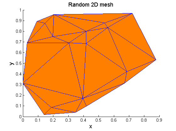 Mesh_verification_2d_03