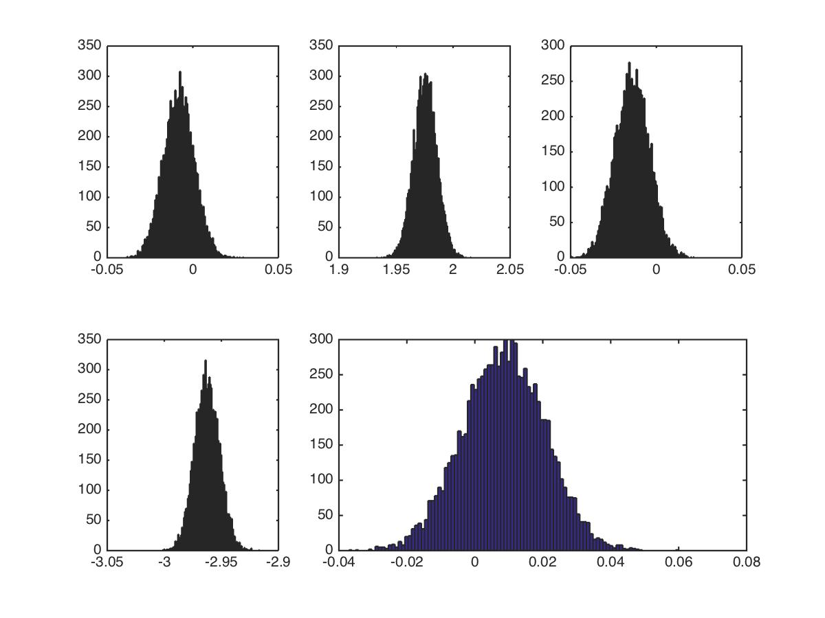 Bayesian Linear Regression - File Exchange - MATLAB Central