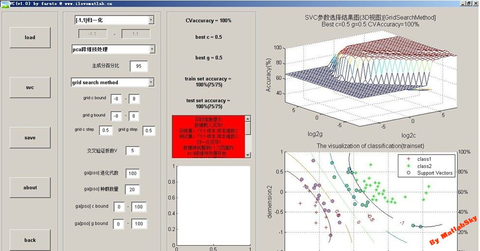 SVM_GUI_3 1-mcode-by faruto - File Exchange - MATLAB Central