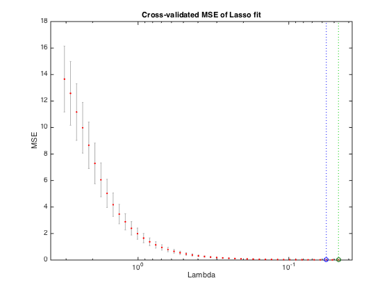 Simple MATLAB example code and generic function to perform LASSO
