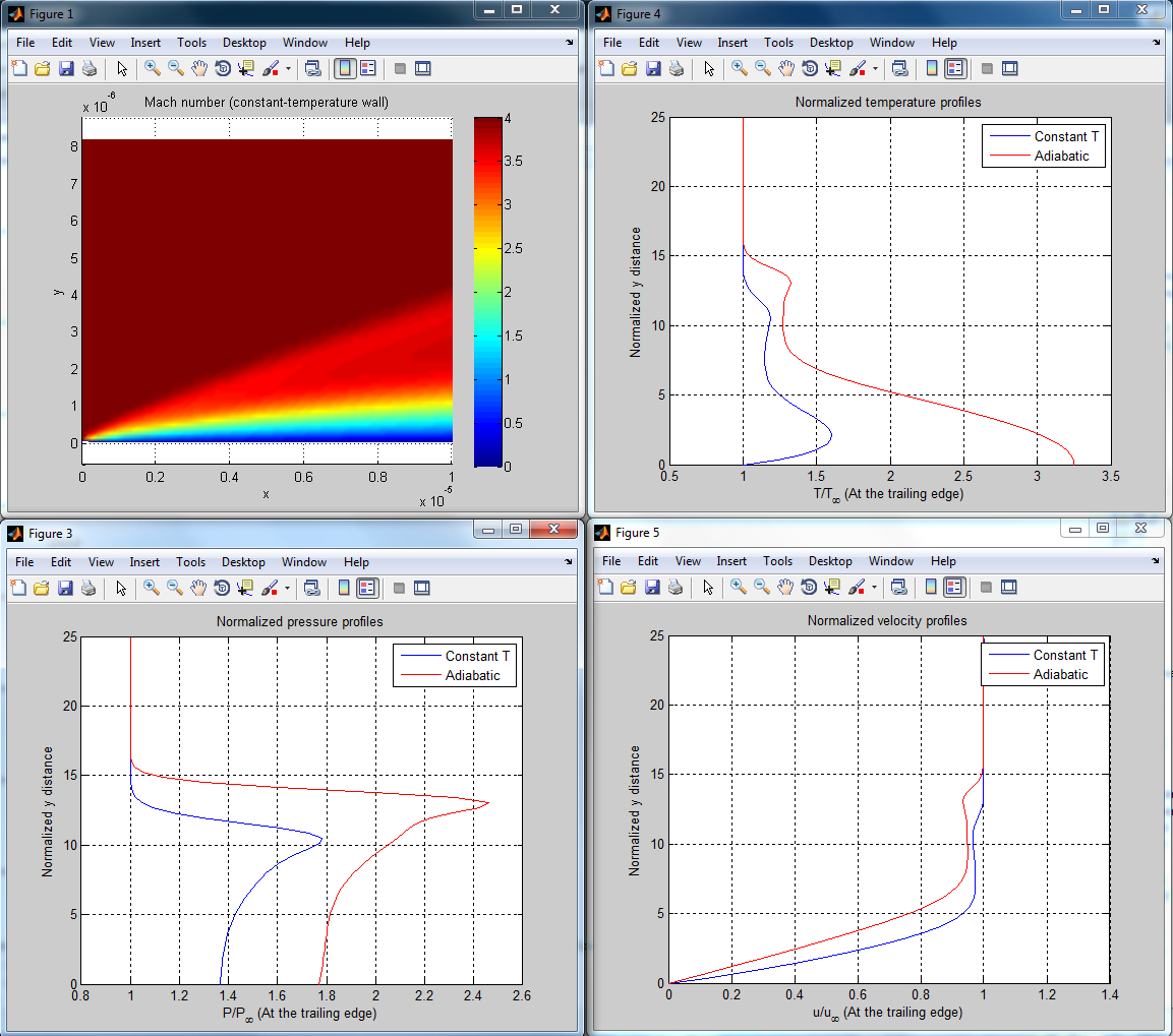 Numerical solution of the supersonic flow over a flat plate - File