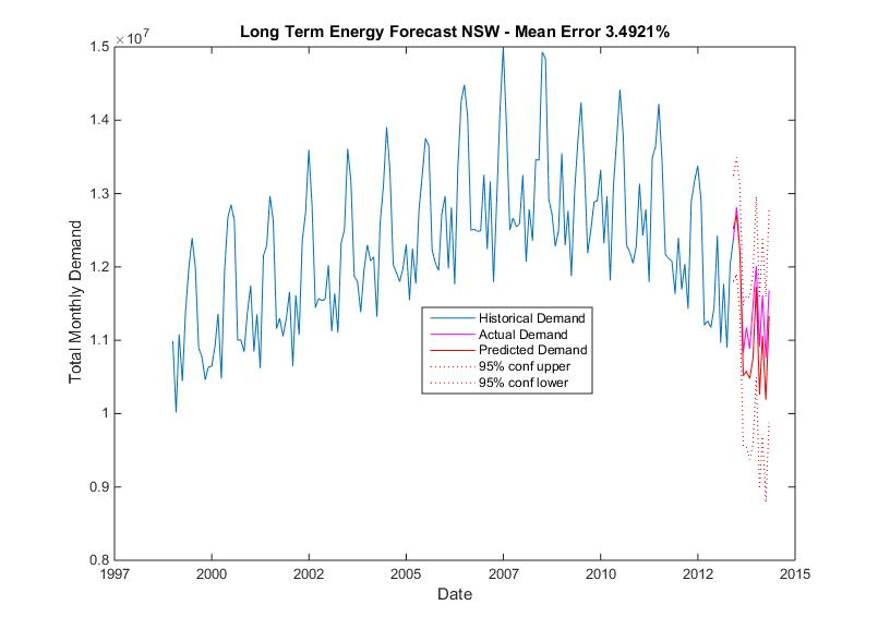 Long Term Energy Forecasting with Econometrics in MATLAB