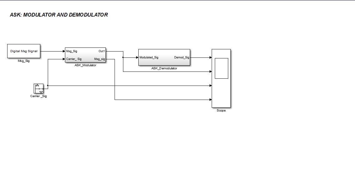 ASK Modulation Simulink Model - File Exchange - MATLAB Central