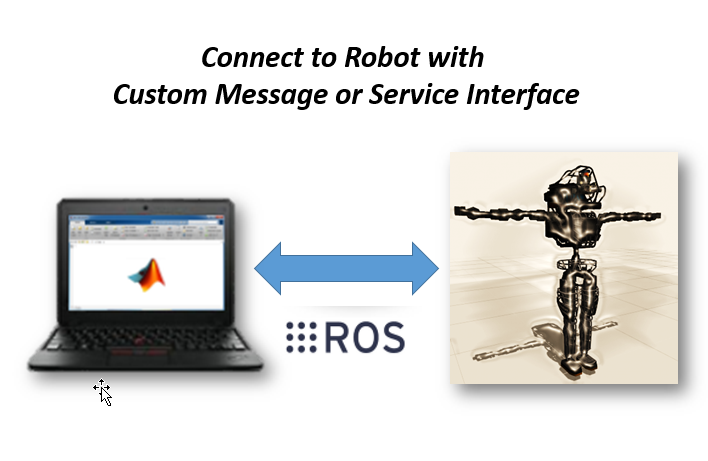 Robotics System Toolbox Interface for ROS Custom Messages