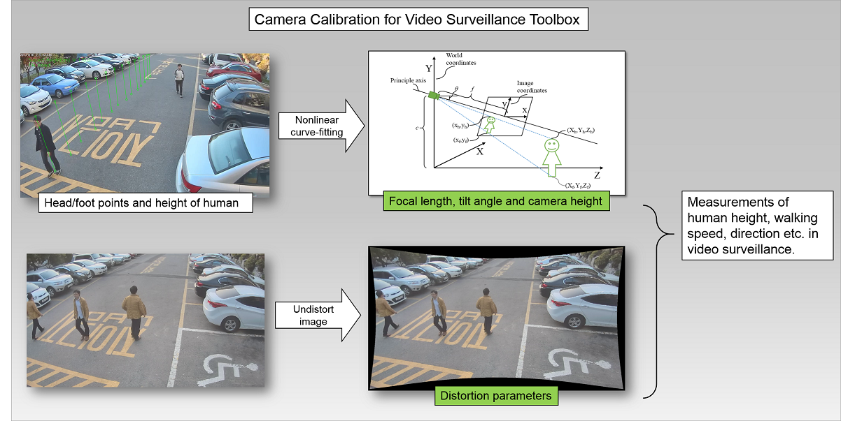 Camera Calibration for Video Surveillance Toolbox - File