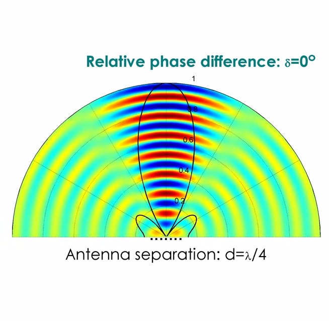 Beamforming by Phased Array Antennas - File Exchange - MATLAB Central