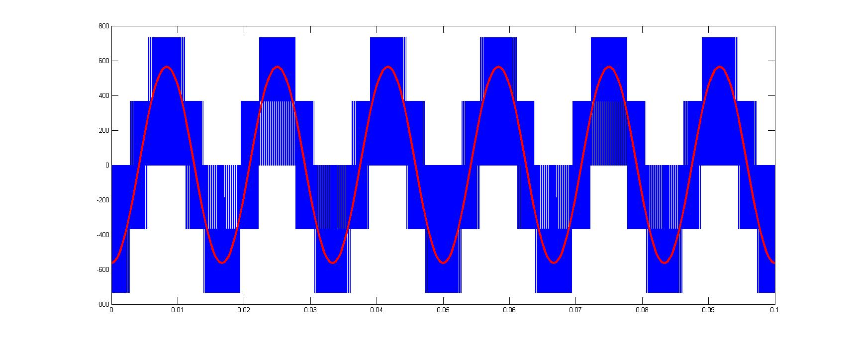 Sinusoidal Pwm With Third Harmonic File Exchange Matlab Central Pulse Width Modulation 8211 What Is It