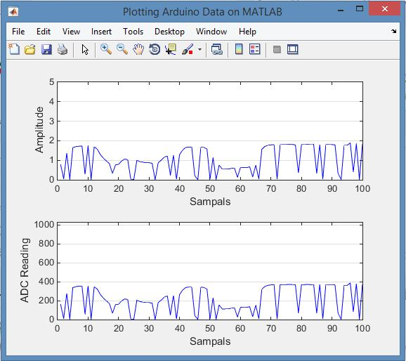 How To Send Data From The Arduino To MATLAB