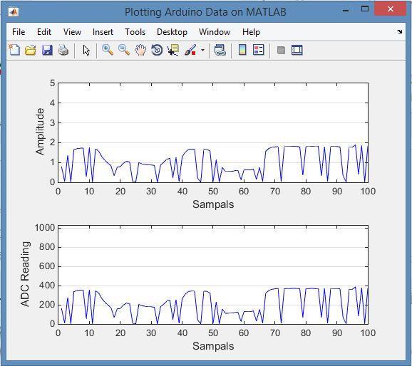 Plot Arduino data on MATLAB - File Exchange - MATLAB Central